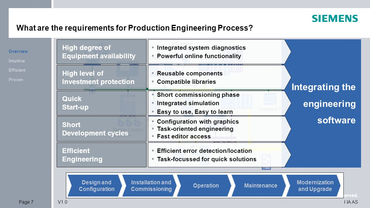 © Siemens AG 2010. All Rights Reserved. I IA ASPage 7V1.0 What are the requirements for Production Engineering Process? Efficient Intuitive Overview P