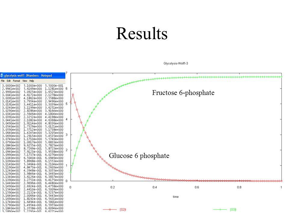 Results Glucose 6 phosphate Fructose 6-phosphate
