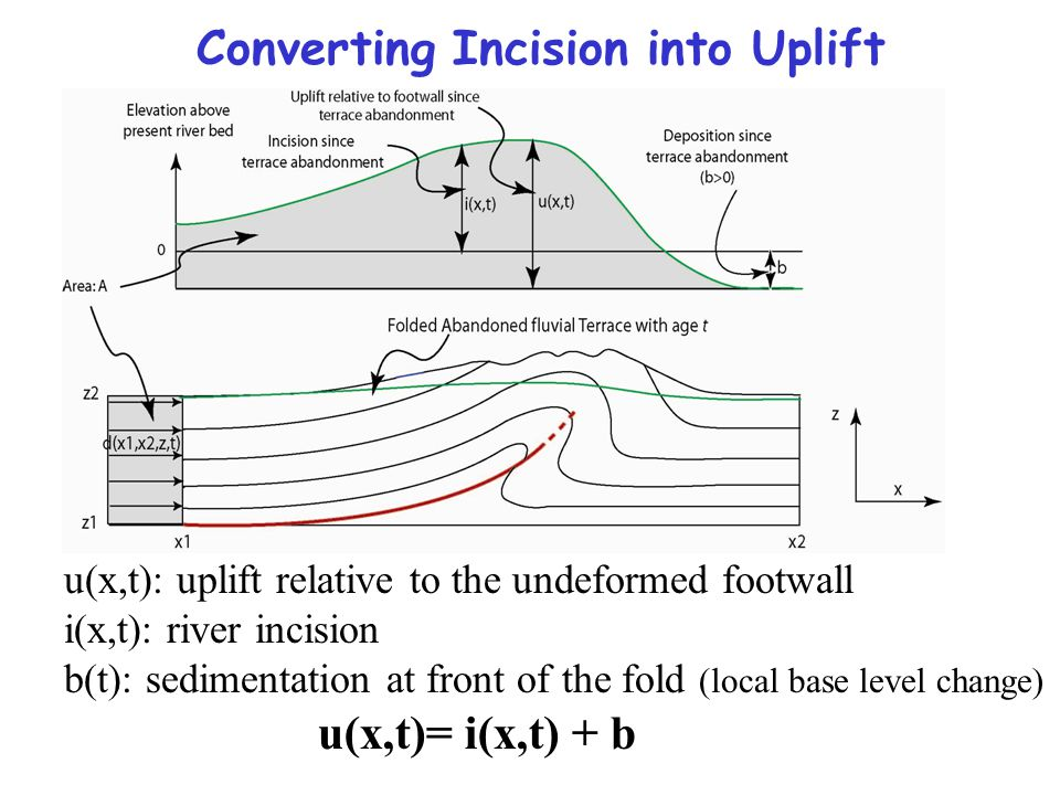 Converting Incision into Uplift u(x,t): uplift relative to the undeformed footwall i(x,t): river incision b(t): sedimentation at front of the fold (lo