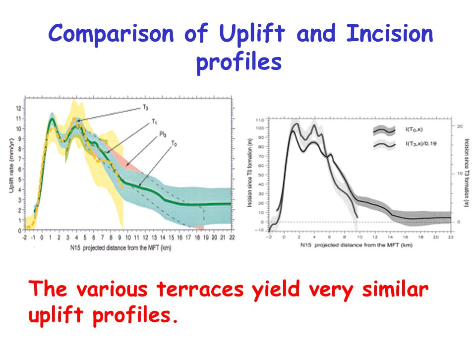Comparison of Uplift and Incision profiles The various terraces yield very similar uplift profiles.