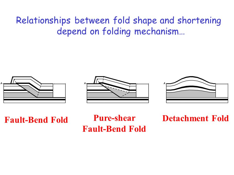Relationships between fold shape and shortening depend on folding mechanism… Fault-Bend Fold Detachment Fold Pure-shear Fault-Bend Fold