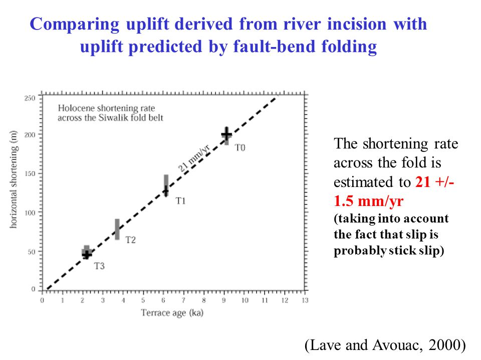 Comparing uplift derived from river incision with uplift predicted by fault-bend folding The shortening rate across the fold is estimated to 21 +/- 1.