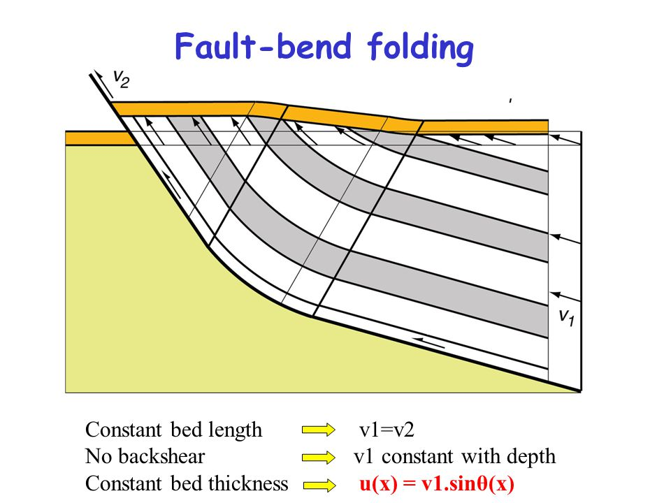 Constant bed length v1=v2 No backshearv1 constant with depth Constant bed thickness u(x) = v1.sinθ(x) Fault-bend folding