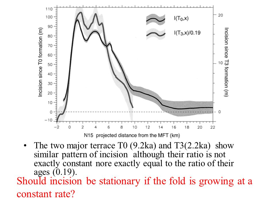 The two major terrace T0 (9.2ka) and T3(2.2ka) show similar pattern of incision although their ratio is not exactly constant nore exactly equal to the