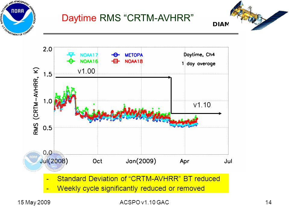"15 May 2009ACSPO v1.10 GAC14 v1.00 v1.10 Daytime RMS ""CRTM-AVHRR"" -Standard Deviation of ""CRTM-AVHRR"" BT reduced -Weekly cycle significantly reduced o"