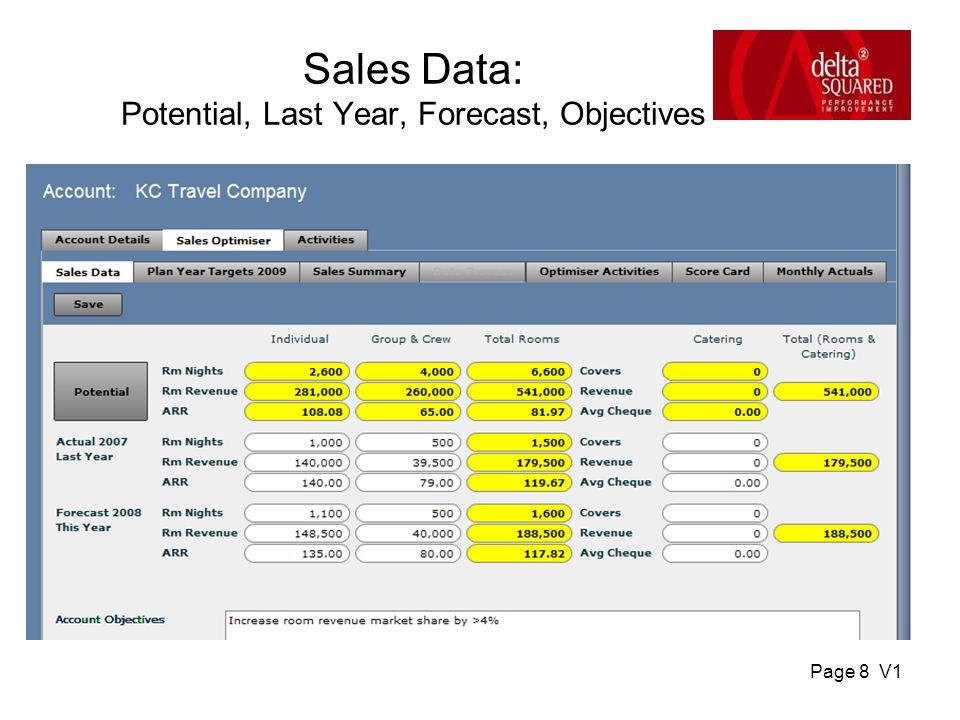 Page 9 V1 Plan by Market Segment – while viewing Potential, Actual or forecast