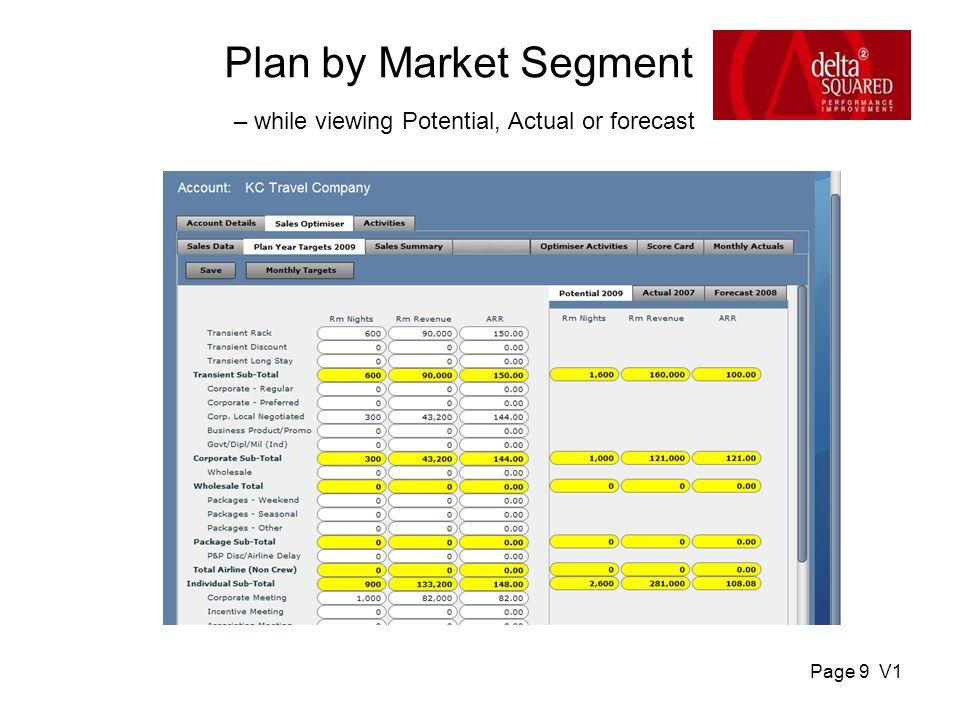 Page 10 V1 Sales Summary Percentage Share & Variances