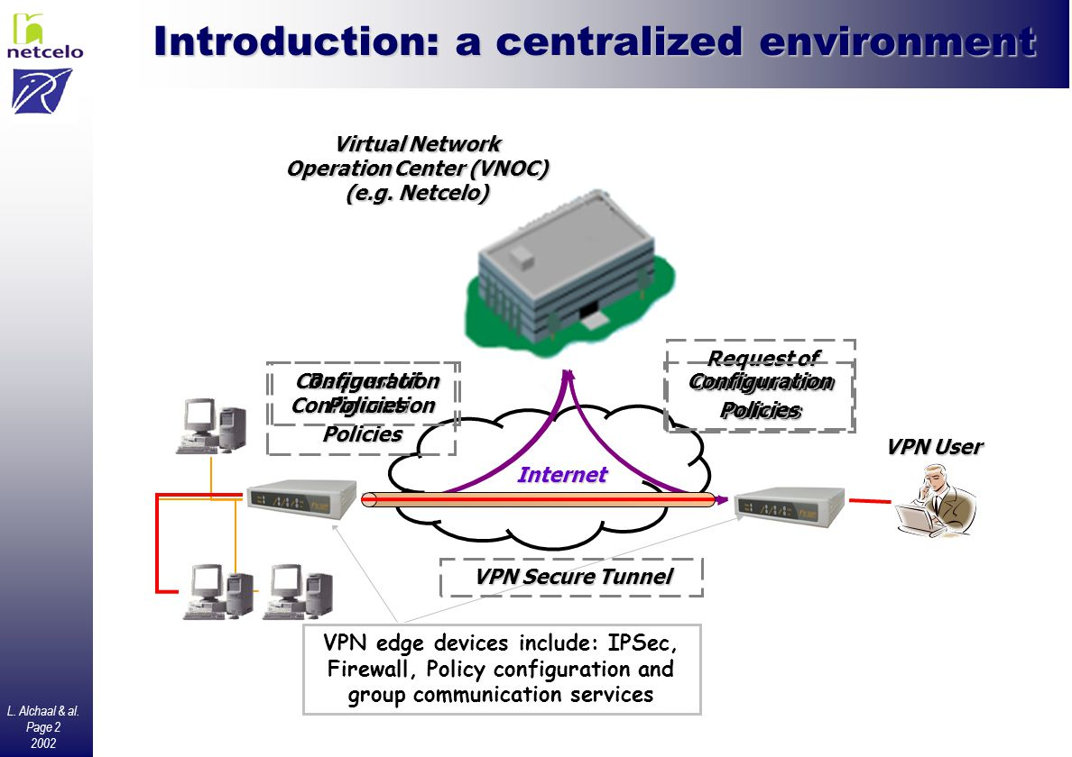 L. Alchaal & al. Page 2 2002 Introduction: a centralized environment Internet Virtual Network Operation Center (VNOC) (e.g. Netcelo) Request of Config