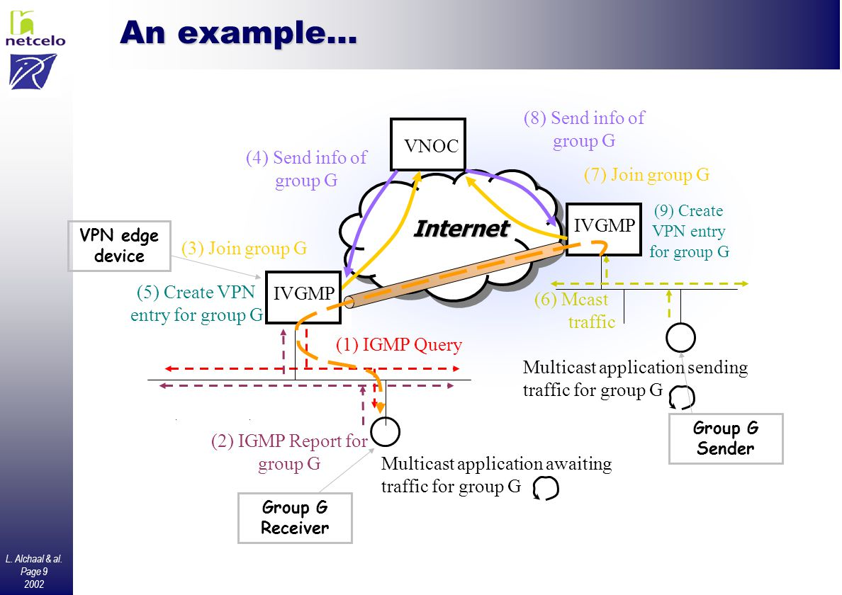 L. Alchaal & al. Page 9 2002 An example… Internet VNOC (3) Join group G (4) Send info of group G IVGMP (6) Mcast traffic (7) Join group G (8) Send inf