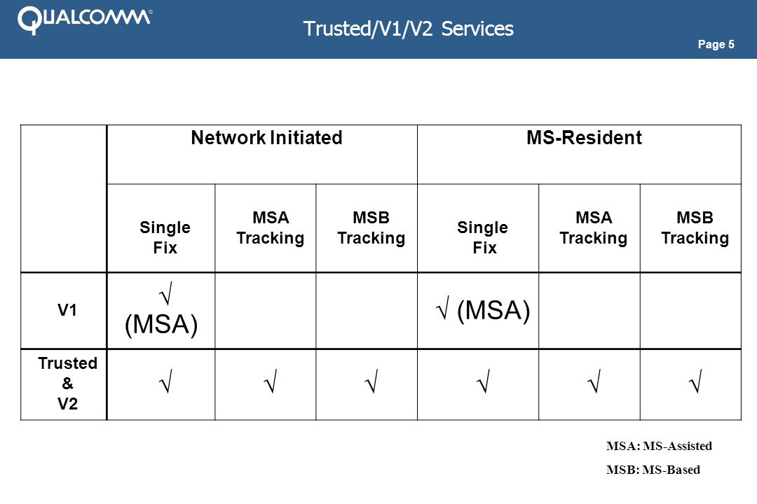 Page 5 Trusted/V1/V2 Services Network InitiatedMS-Resident Single Fix MSA Tracking MSB Tracking Single Fix MSA Tracking MSB Tracking V1 √ (MSA) Trusted & V2 √√√√√√ MSA: MS-Assisted MSB: MS-Based