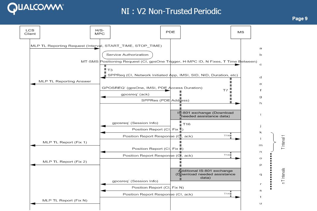 Page 9 NI : V2 Non-Trusted Periodic