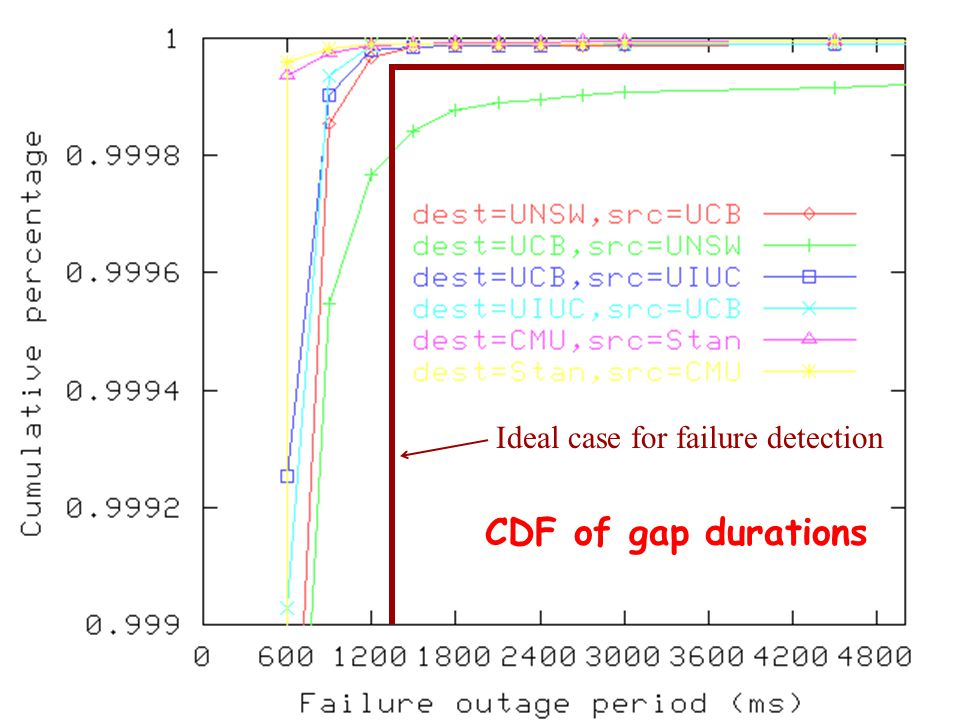 CDF of gap durations Ideal case for failure detection