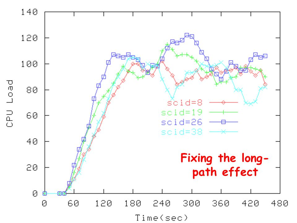 Fixing the long- path effect