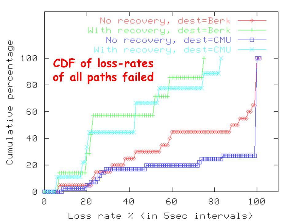 CDF of loss-rates of all paths failed