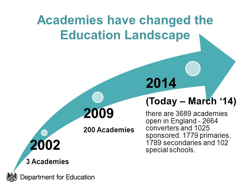 Academies have changed the Education Landscape 2002 3 Academies 2009 200 Academies 2014 (Today – March '14) there are 3689 academies open in England -
