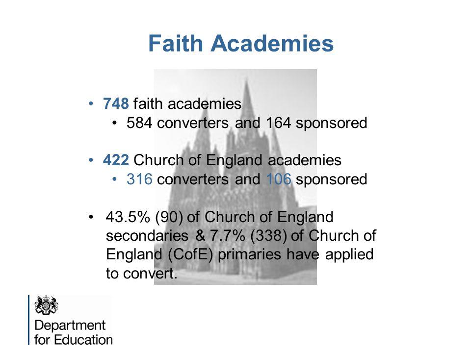 Faith Academies 748 faith academies 584 converters and 164 sponsored 422 Church of England academies 316 converters and 106 sponsored 43.5% (90) of Ch