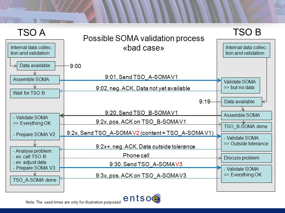 9:01, Send TSO_A-SOMA V1 TSO A TSO B Internal data collec- tion and validation Data available 9:02, neg.