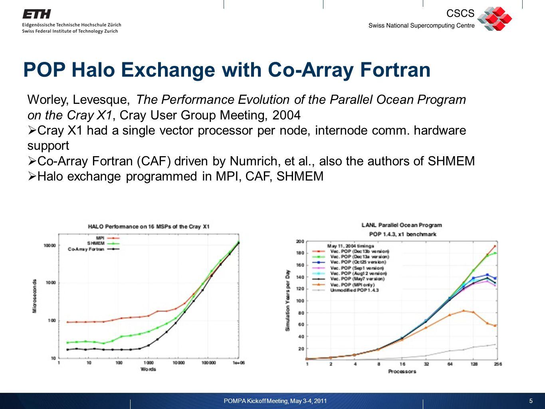 16 POMPA Kickoff Workshop, May 3-4, 2011 Weak scaling: Cray XE6/Gemini,10 iterations