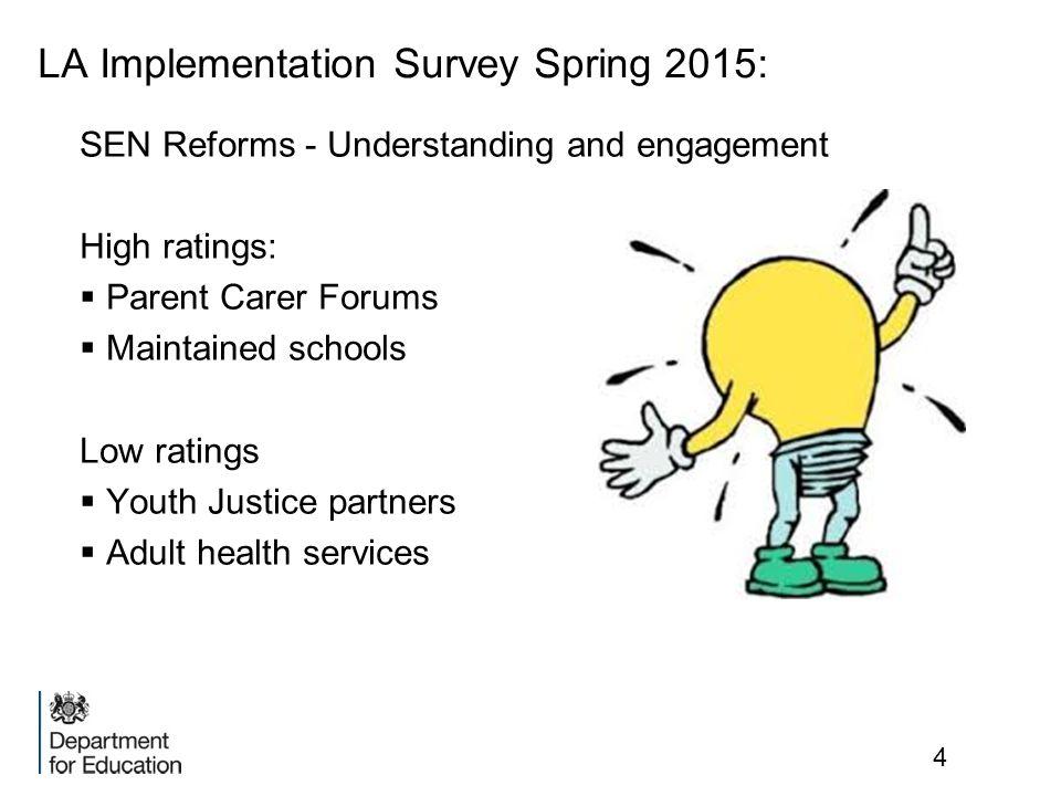 LA Implementation Survey Spring 2015: SEN Reforms - Understanding and engagement High ratings:  Parent Carer Forums  Maintained schools Low ratings