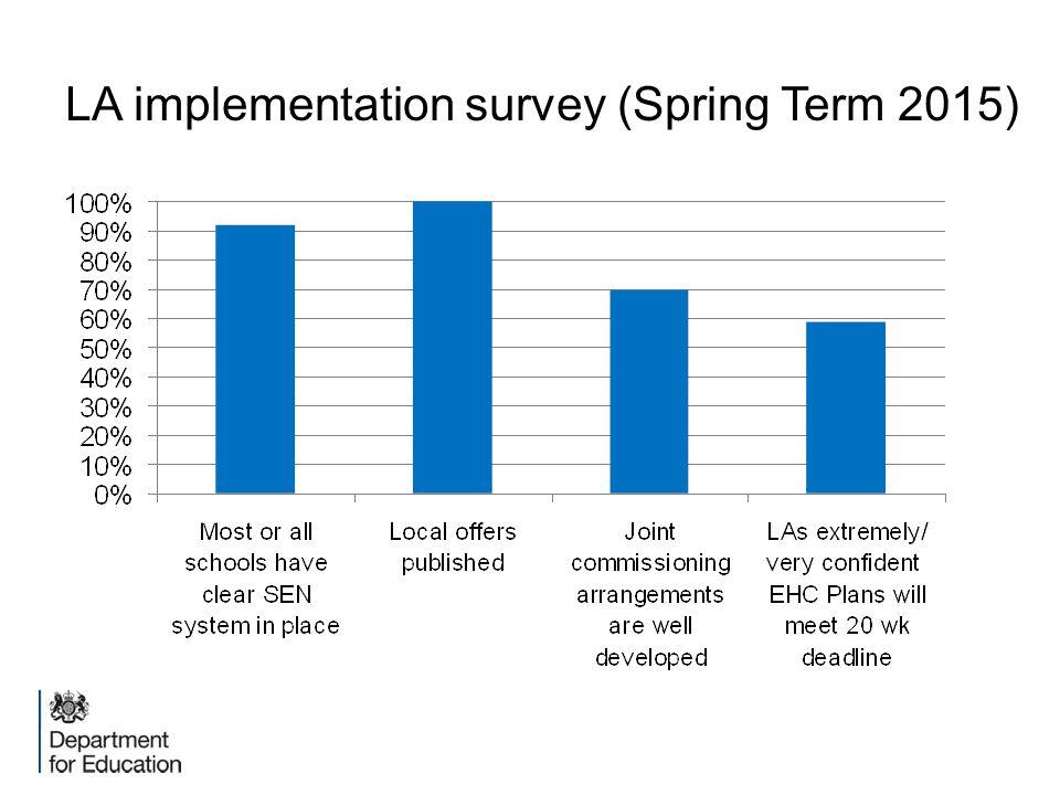 LA implementation survey (Spring Term 2015)