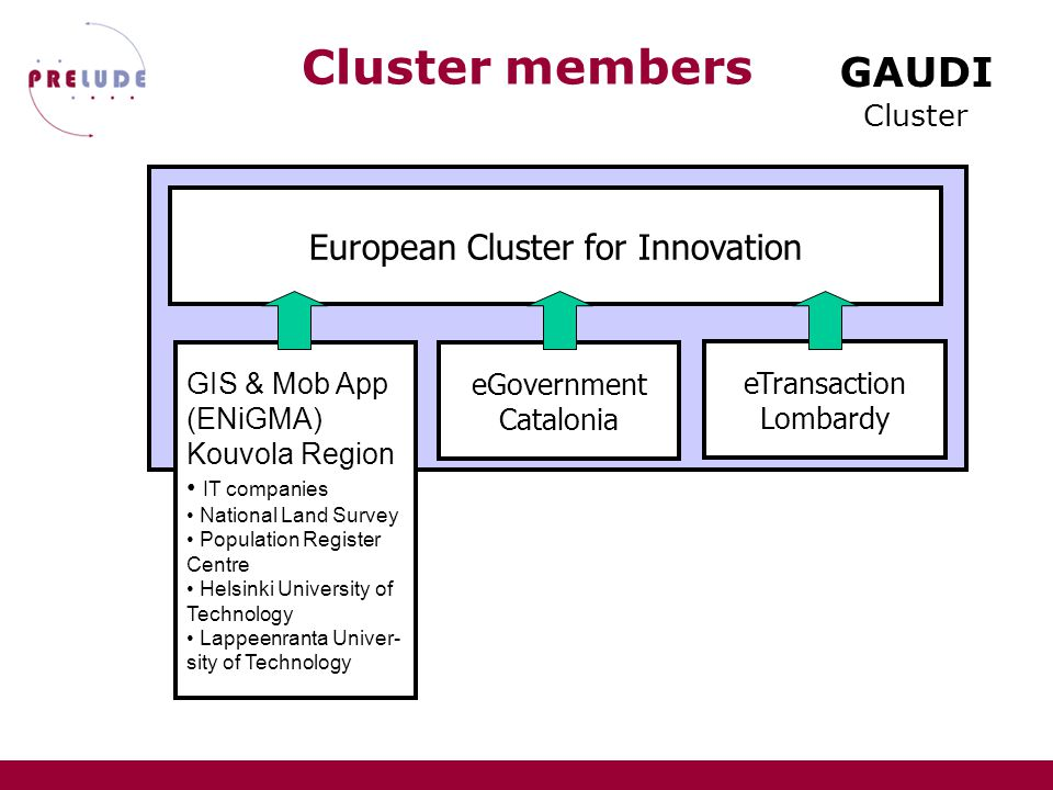GAUDI Cluster GIS & Mob App (ENiGMA) Kouvola Region European Cluster for Innovation Cluster members eGovernment Catalonia eTransaction Lombardy Lombardy Region – IReR 4 Lombardy Region General Directorate 5 public sector special agencies CEFRIEL (Politecnico Milano) Univ.Bocconi 5 municipalities and provinces associations 14 professional associations and enterprises associations Lombardy Chambers of Commerce Union 4 trade-unions