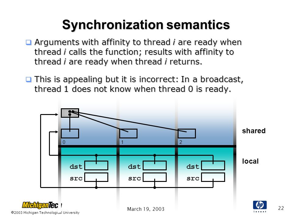 2003 Michigan Technological University March 19, local shared Synchronization semantics  Arguments with affinity to thread i are ready when thread i calls the function; results with affinity to thread i are ready when thread i returns.