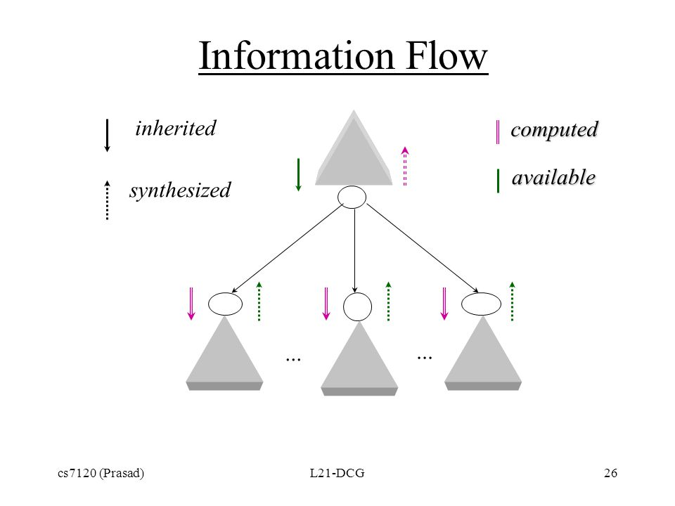cs7120 (Prasad)L21-DCG26 Information Flow inherited synthesized  computed  available