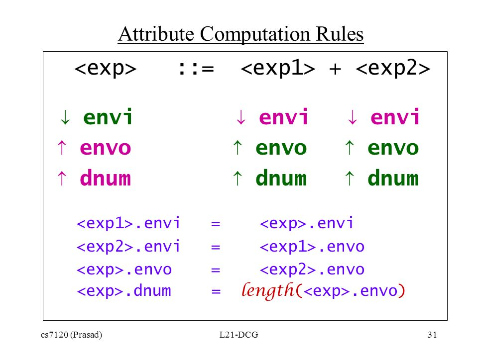 cs7120 (Prasad)L21-DCG31 ::= +  envi  envi  envi  envo  envo  envo  dnum  dnum  dnum.envi =.envi.envi =.envo.envo =.envo.dnum = length(.envo) Attribute Computation Rules