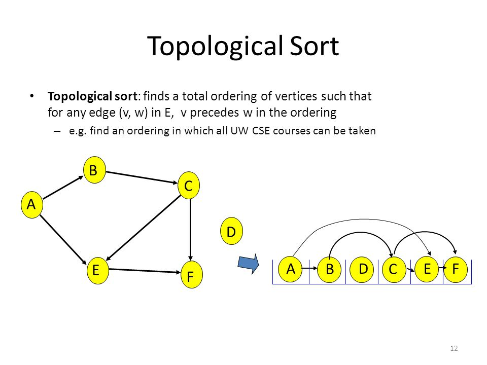 Topological Sort Topological sort: finds a total ordering of vertices such that for any edge (v, w) in E, v precedes w in the ordering – e.g.