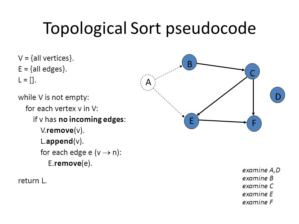 Topological Sort pseudocode V = {all vertices}. E = {all edges}.
