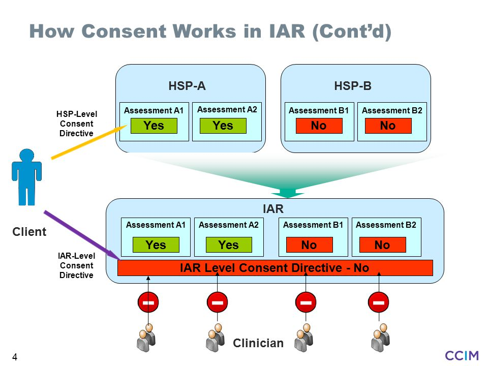 4 HSP-Level Consent Directive Client How Consent Works in IAR (Cont'd) HSP-A Assessment A1 Assessment A2 Yes HSP-B Assessment B1Assessment B2 No IAR Assessment A1Assessment A2 Yes Assessment B1Assessment B2 No IAR Level Consent Directive - No IAR-Level Consent Directive Clinician
