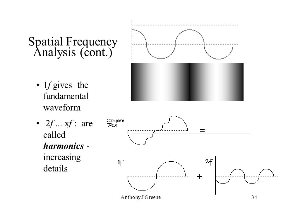Anthony J Greene34 Spatial Frequency Analysis (cont.) 1f gives the fundamental waveform 2f... xf : are called harmonics - increasing details