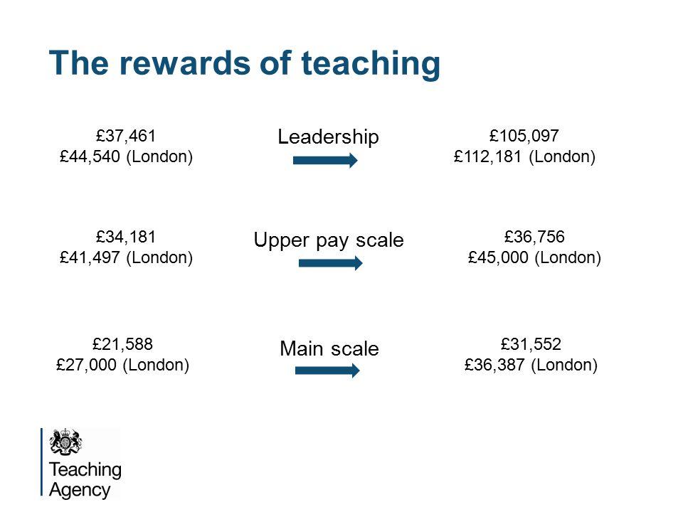 Leadership £37,461 £44,540 (London) £105,097 £112,181 (London) Main scale £21,588 £27,000 (London) £31,552 £36,387 (London) Upper pay scale £34,181 £41,497 (London) £36,756 £45,000 (London) The rewards of teaching