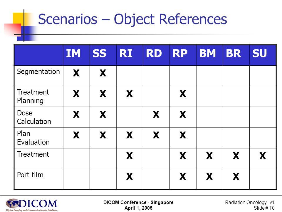 Radiation Oncology v1 Slide # 10 DICOM Conference - Singapore April 1, 2005 Scenarios – Object References IMSSRIRDRPBMBRSU Segmentation XX Treatment P