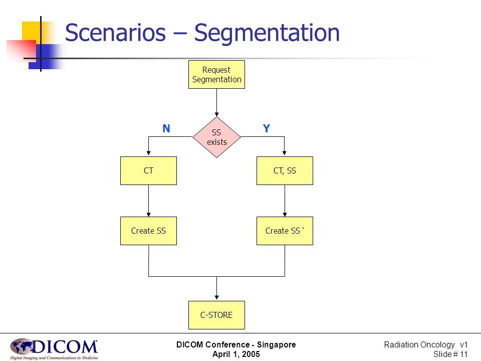 Radiation Oncology v1 Slide # 11 DICOM Conference - Singapore April 1, 2005 Scenarios – Segmentation YN Request Segmentation SS exists CT C-STORE Crea