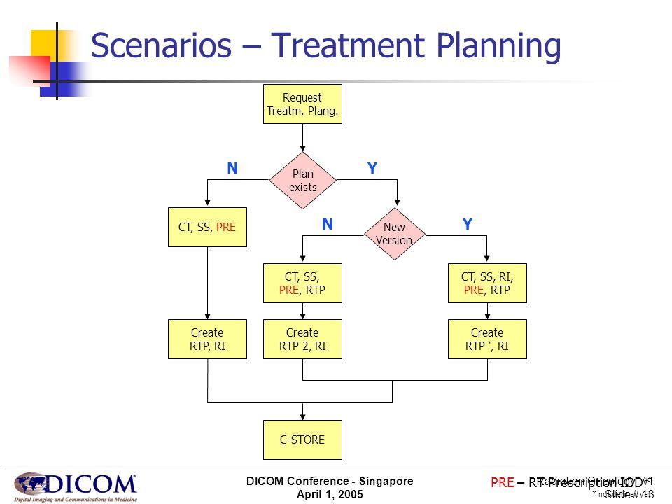 Radiation Oncology v1 Slide # 13 DICOM Conference - Singapore April 1, 2005 Scenarios – Treatment Planning Request Treatm. Plang. Plan exists CT, SS,