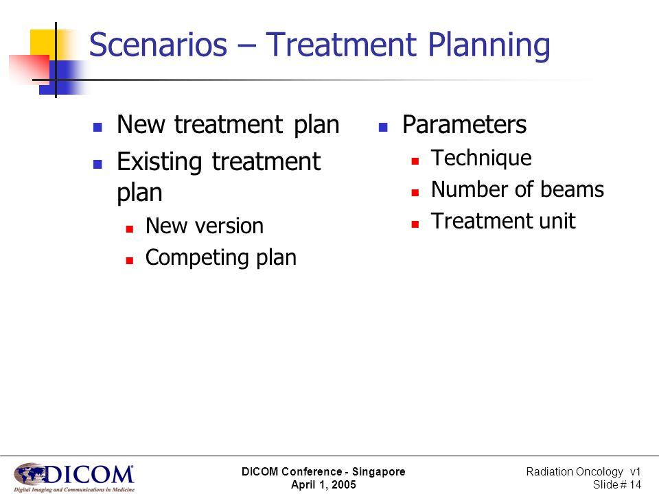 Radiation Oncology v1 Slide # 14 DICOM Conference - Singapore April 1, 2005 Scenarios – Treatment Planning New treatment plan Existing treatment plan