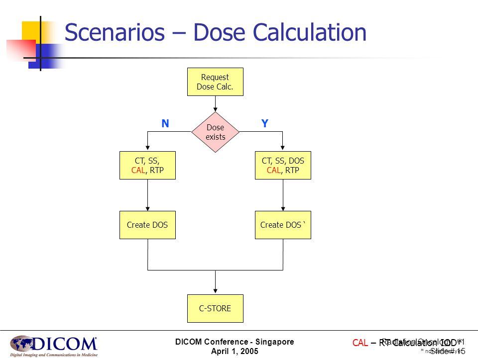 Radiation Oncology v1 Slide # 15 DICOM Conference - Singapore April 1, 2005 Scenarios – Dose Calculation Request Dose Calc. Dose exists CT, SS, CAL, R