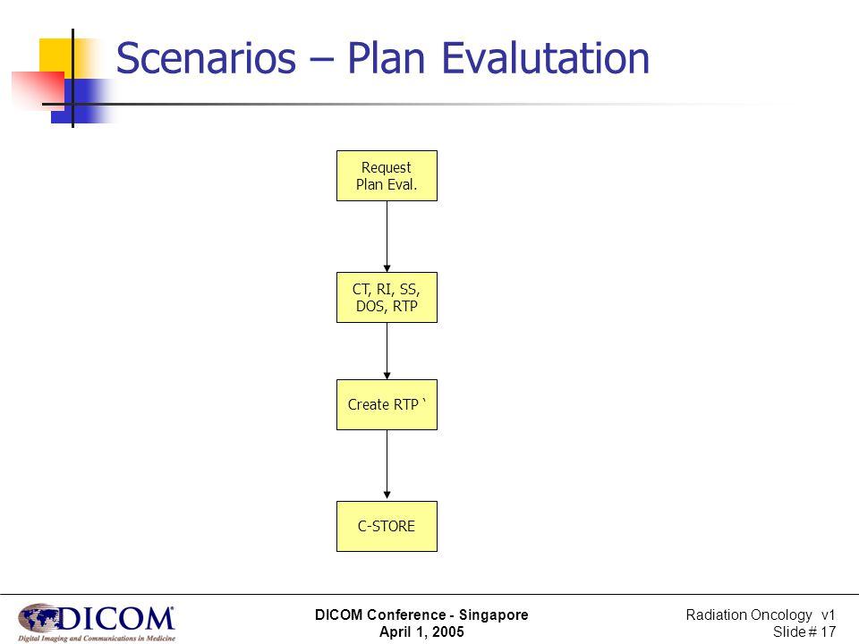 Radiation Oncology v1 Slide # 17 DICOM Conference - Singapore April 1, 2005 Scenarios – Plan Evalutation Request Plan Eval. CT, RI, SS, DOS, RTP C-STO