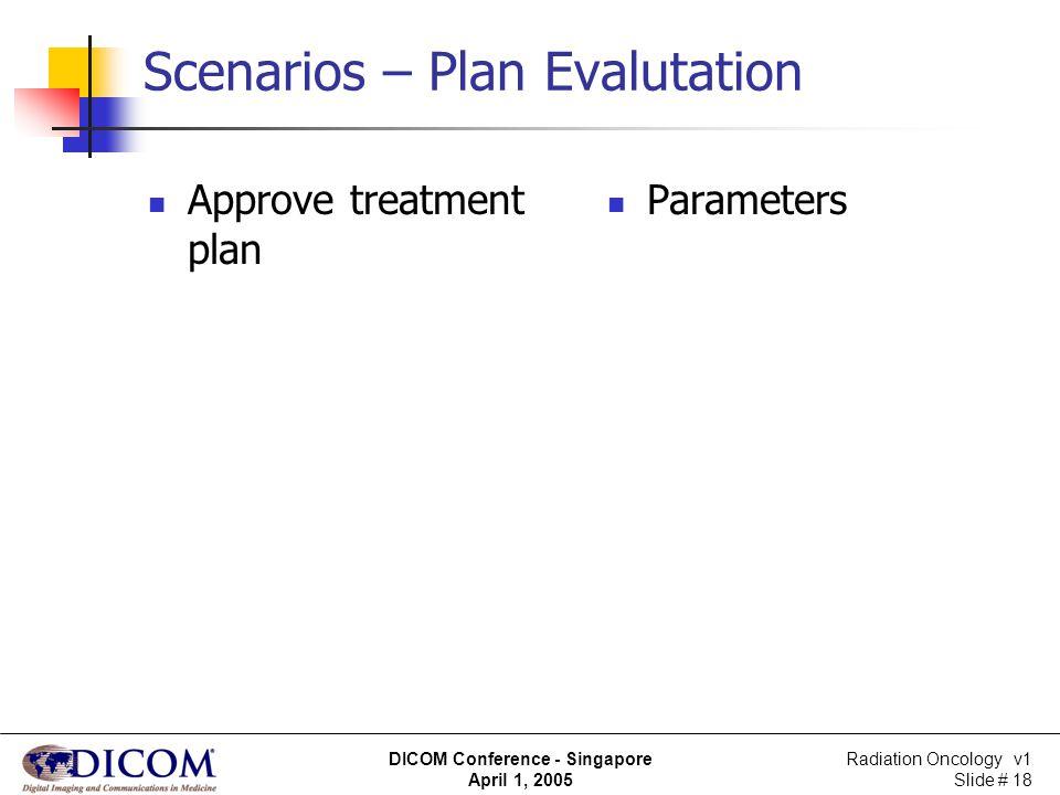Radiation Oncology v1 Slide # 18 DICOM Conference - Singapore April 1, 2005 Scenarios – Plan Evalutation Approve treatment plan Parameters