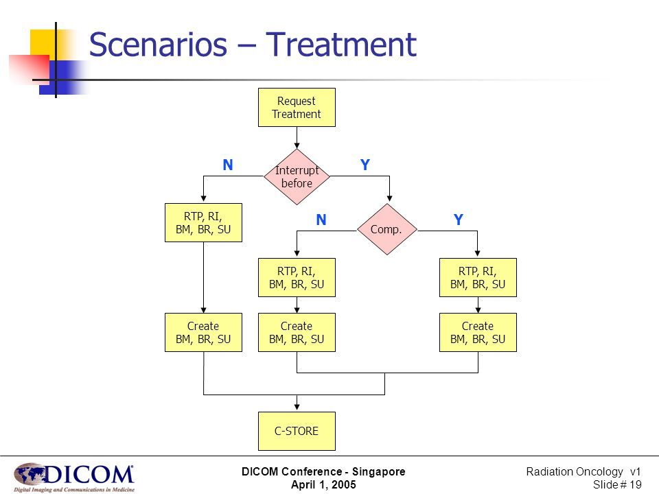 Radiation Oncology v1 Slide # 19 DICOM Conference - Singapore April 1, 2005 Scenarios – Treatment Request Treatment Interrupt before RTP, RI, BM, BR,