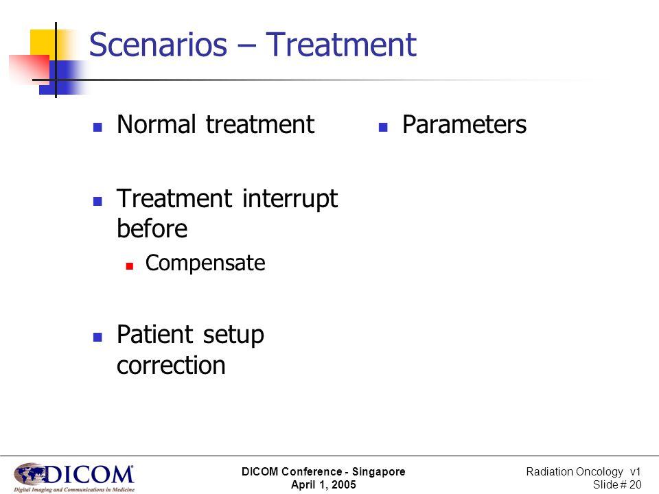 Radiation Oncology v1 Slide # 20 DICOM Conference - Singapore April 1, 2005 Scenarios – Treatment Normal treatment Treatment interrupt before Compensa