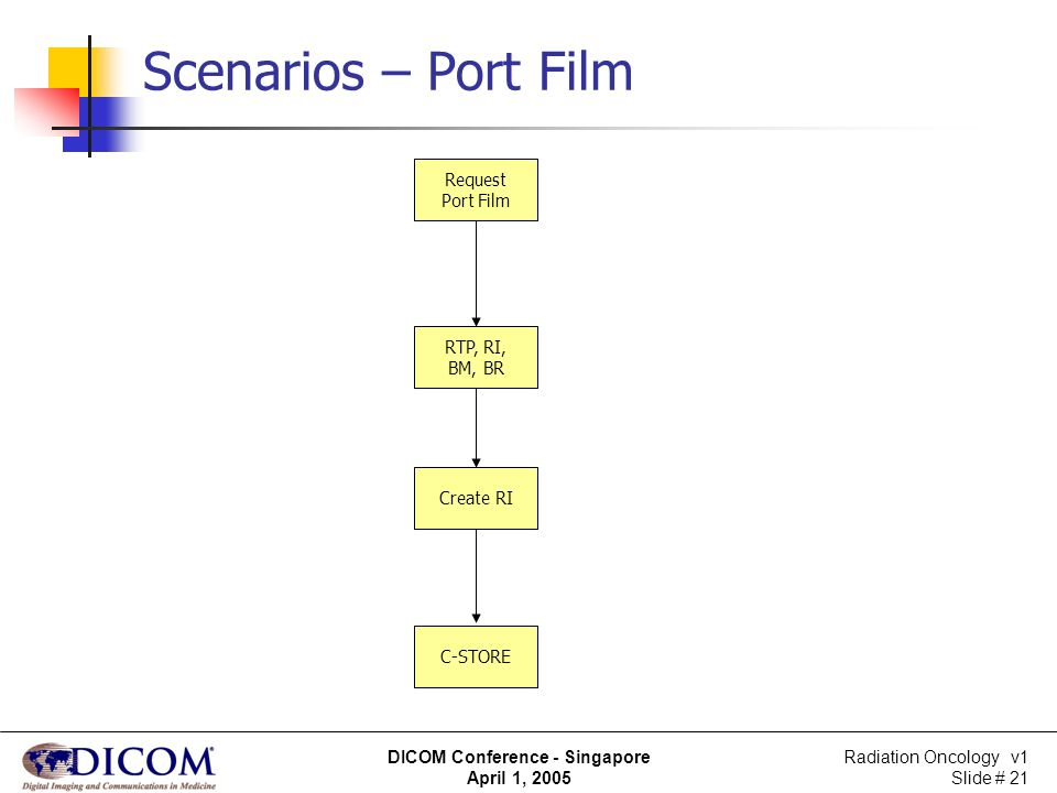 Radiation Oncology v1 Slide # 21 DICOM Conference - Singapore April 1, 2005 Scenarios – Port Film Request Port Film RTP, RI, BM, BR C-STORE Create RI
