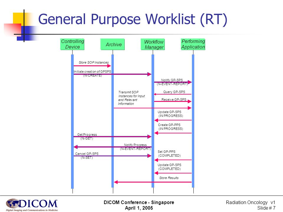 Radiation Oncology v1 Slide # 8 DICOM Conference - Singapore April 1, 2005 Scenarios Controlling Device requests...