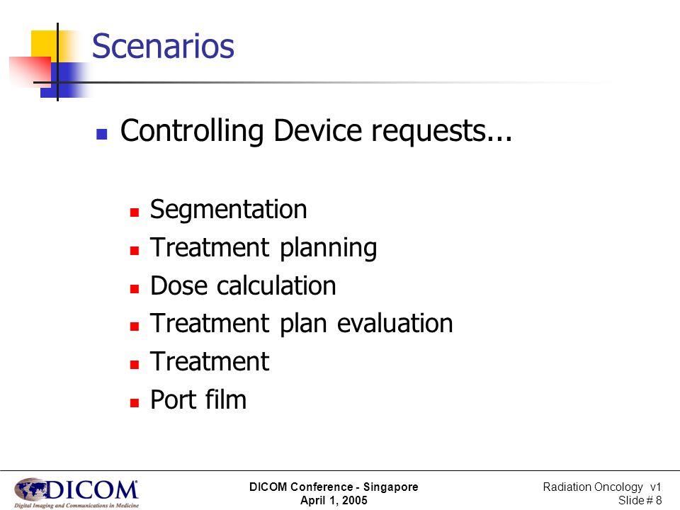 Radiation Oncology v1 Slide # 8 DICOM Conference - Singapore April 1, 2005 Scenarios Controlling Device requests... Segmentation Treatment planning Do