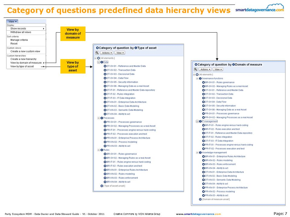 Page: 7 Party Ecosystem MDM - Data Owner and Data Steward Guide - V1 - October 2011 www.smartdatagovernance.com Creative Commons by MDM Alliance Group Category of questions predefined data hierarchy views View by type of asset View by domain of measure