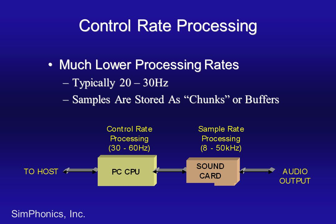 "SimPhonics, Inc. Control Rate Processing Much Lower Processing Rates –Typically 20 – 30Hz –Samples Are Stored As ""Chunks"" or Buffers Much Lower Proces"