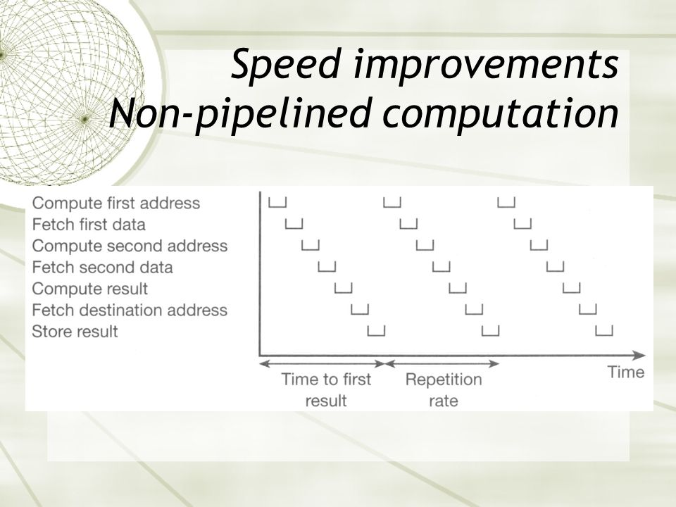 Speed improvements Non-pipelined computation