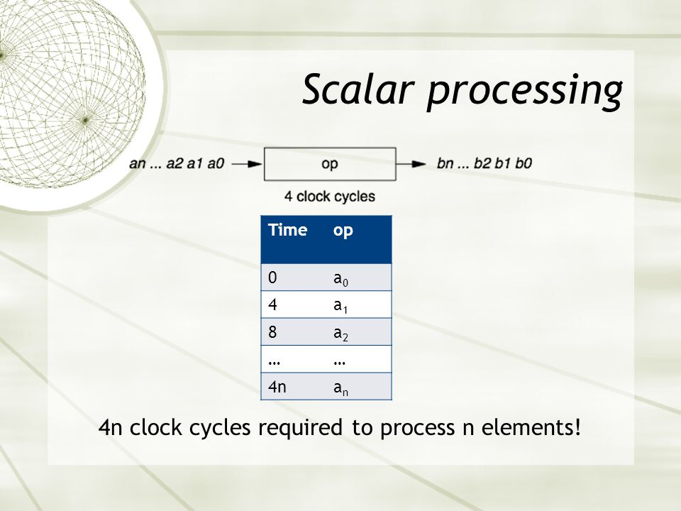Pipelining 4n/(4+n) clock cycles required to process n elements.