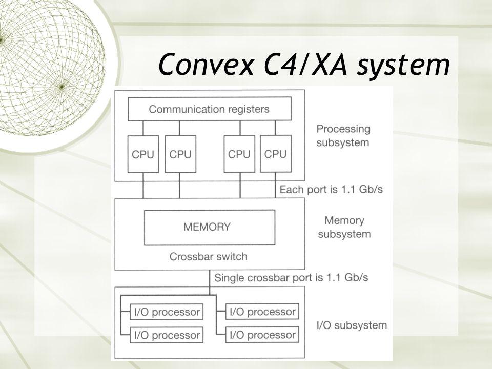 Convex C4/XA system